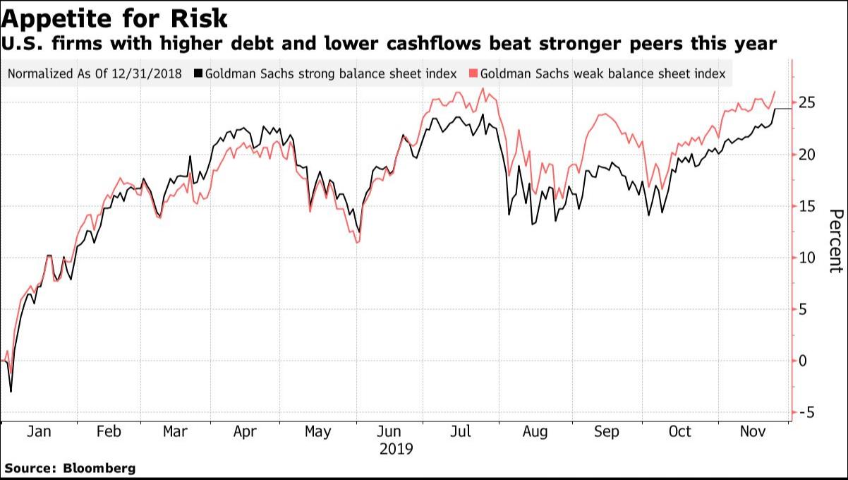 Higher risk chart