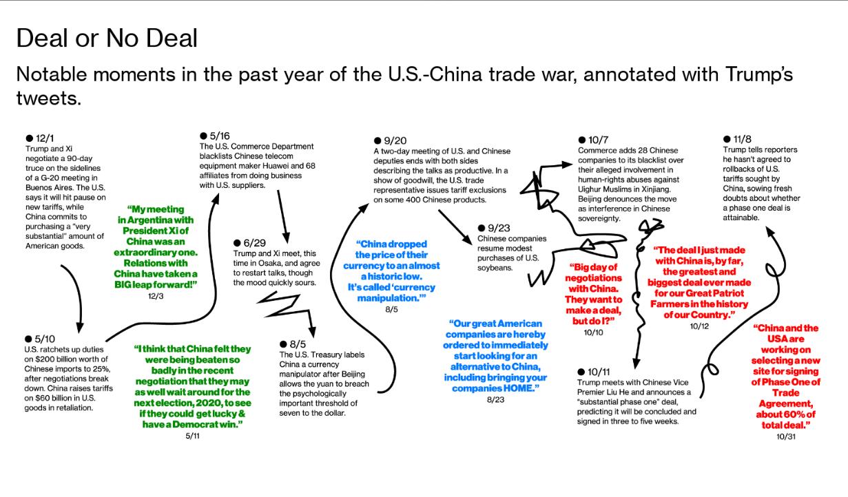 U.S.-China trade deal timeline