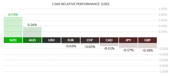 forex relative performance