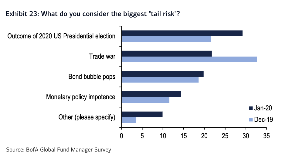 Tail Risk chart