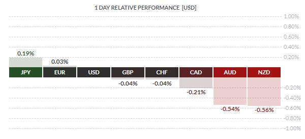 forex relative performance