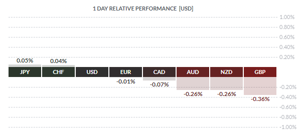 forex relative performance chart