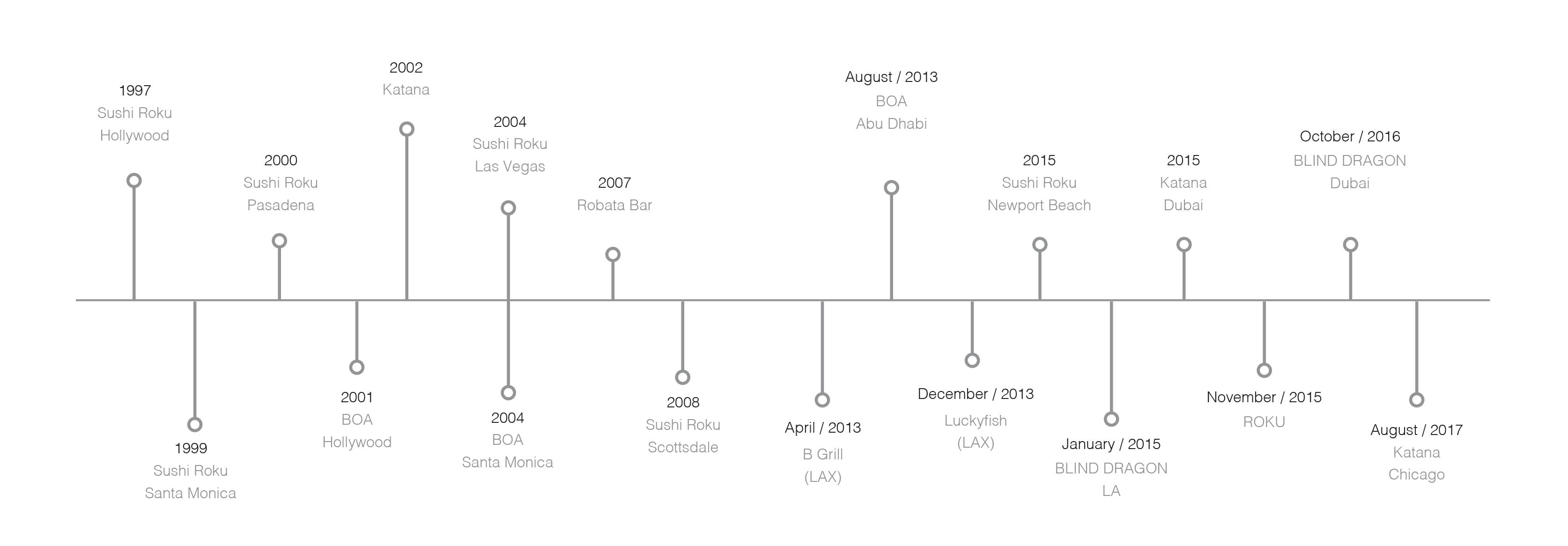 IDG Timeline