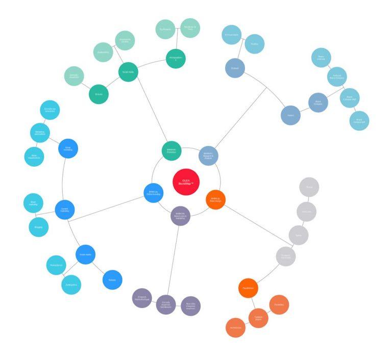 Mind mapping: Οργανώνοντας τις σκέψεις