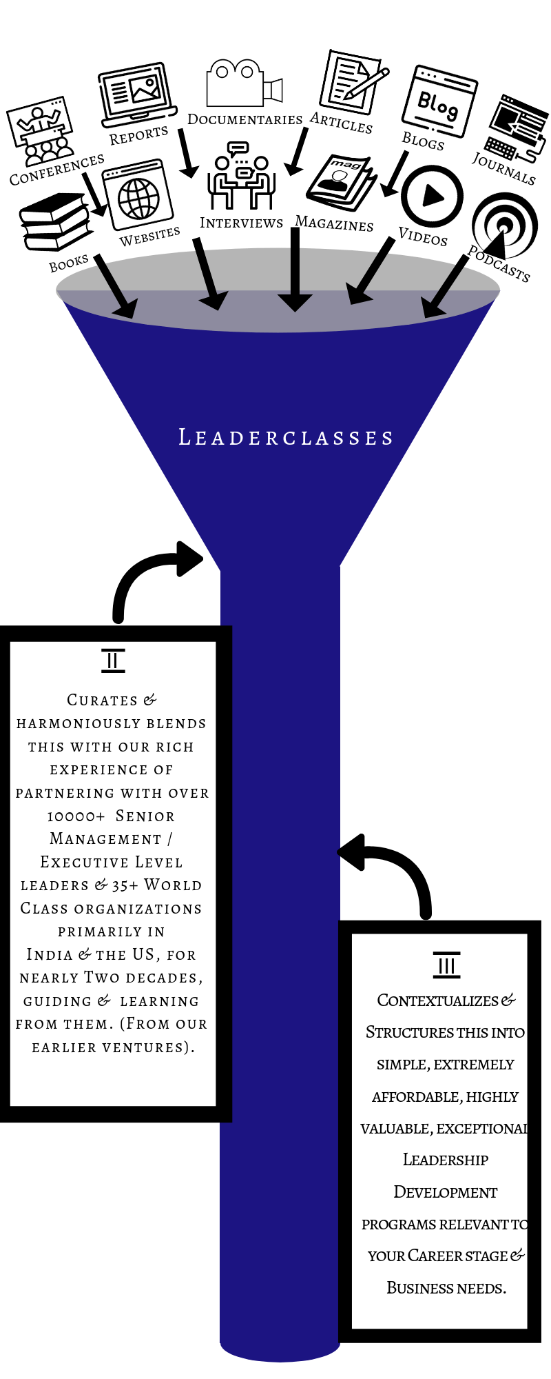Image of sources of exceptionally valuable content like Books, Websites, Documentaries, Interviews, Magazines & Reports for LeaderClasses Career excellence and Leadership Development Programs.