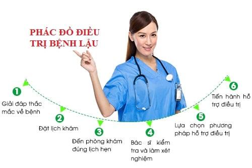 Thuốc kháng sinh chữa bệnh lậu hiệu quả tốt nhất là gì 3