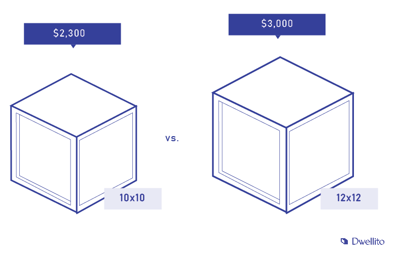 The cost of a 10x10 shed versus a 12x12 one