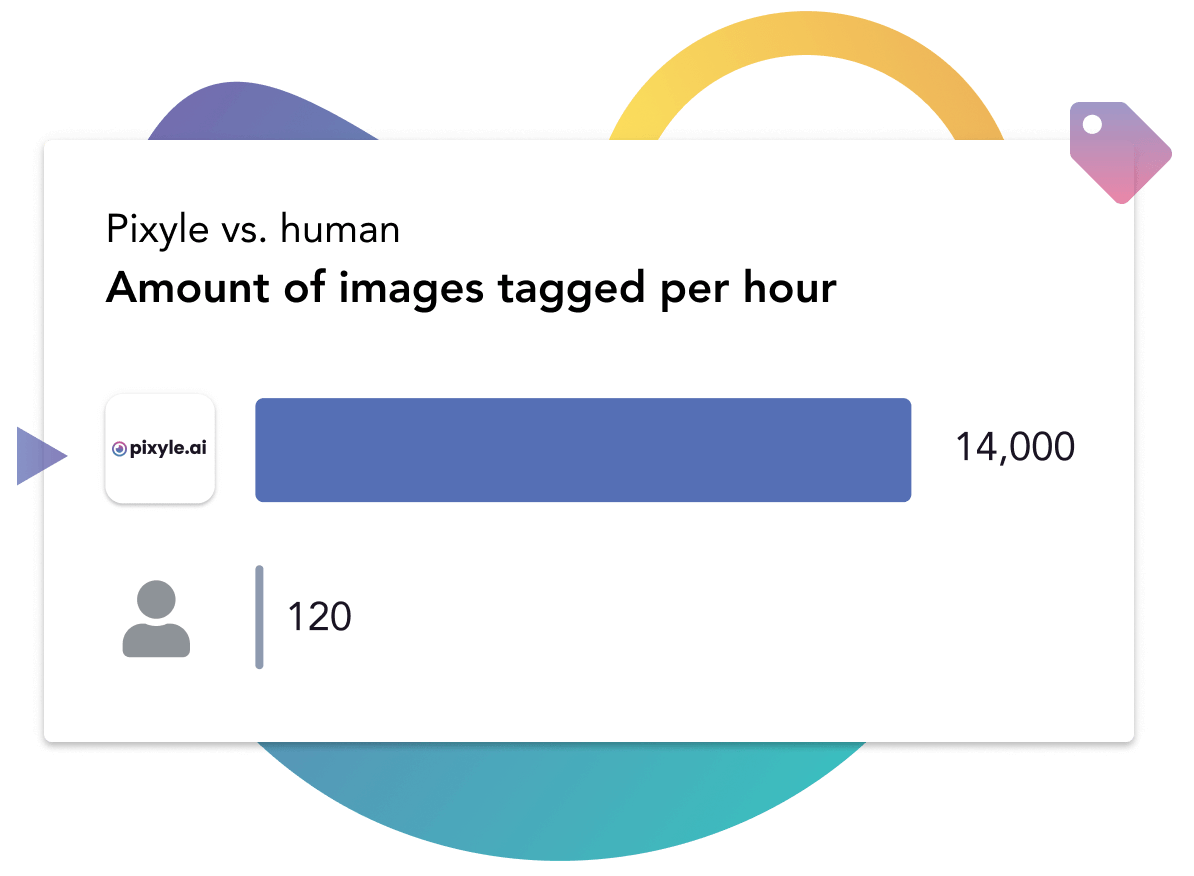 Visual describing the amount of images tagged per hour if pixyle's automatic tagging does it against a human