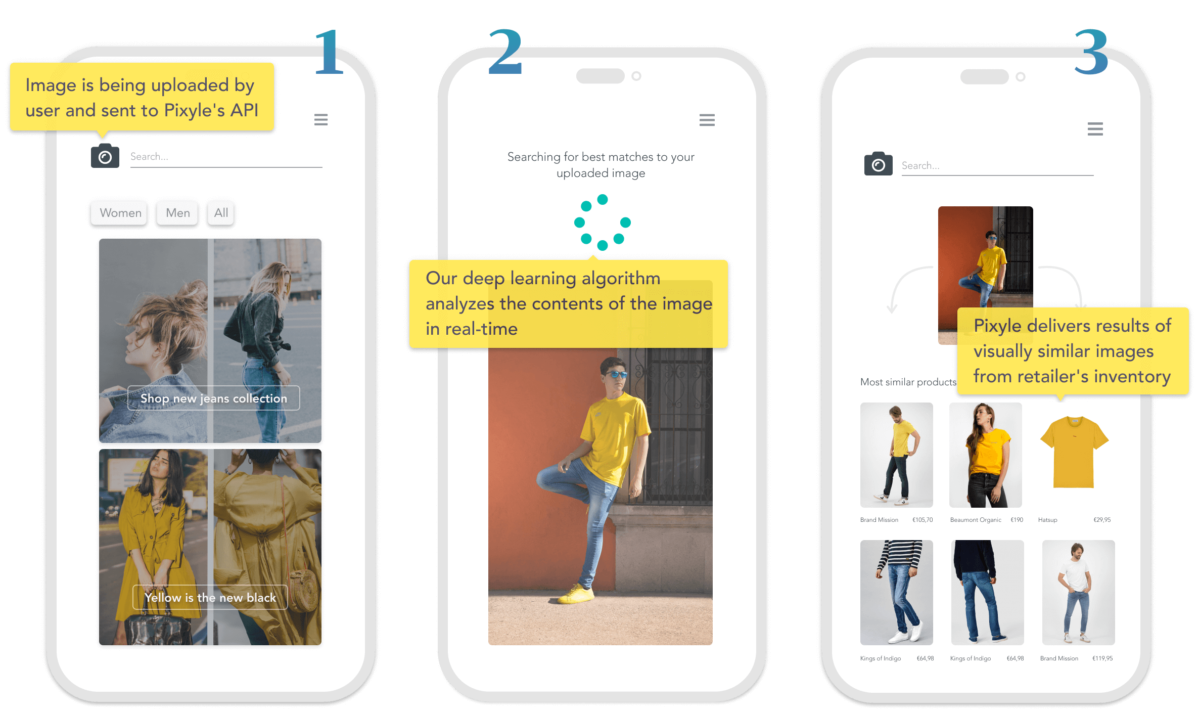 The process of pixyle's visual search starting with image being uploaded, processed and analyzed ending with delivered similar images from retailer's inventory