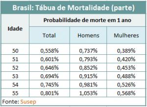 Calculo_Premio_SEG_2016_08_04_Mortalidade _Brasil