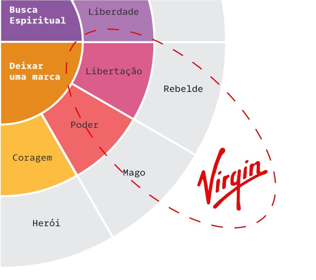 Arquétipos Virgin