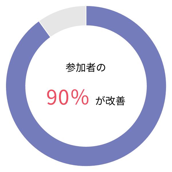 生産性指標が改善したグラフ。改善率90%