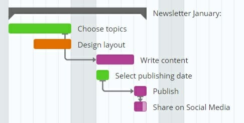 Gantt Chart for Content Marketing 3