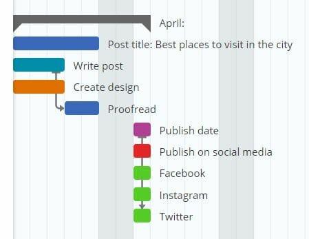 Gantt Chart for Socia Media