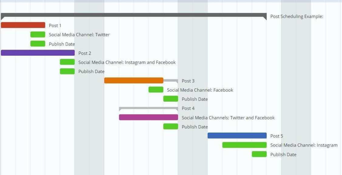 Gantt Chart for Socia Media 2