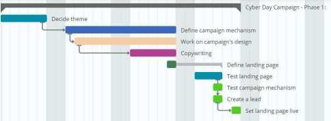 Gantt Chart to keep track of your trategy 1