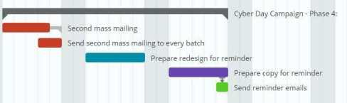 Gantt Chart to keep track of your strategy 2
