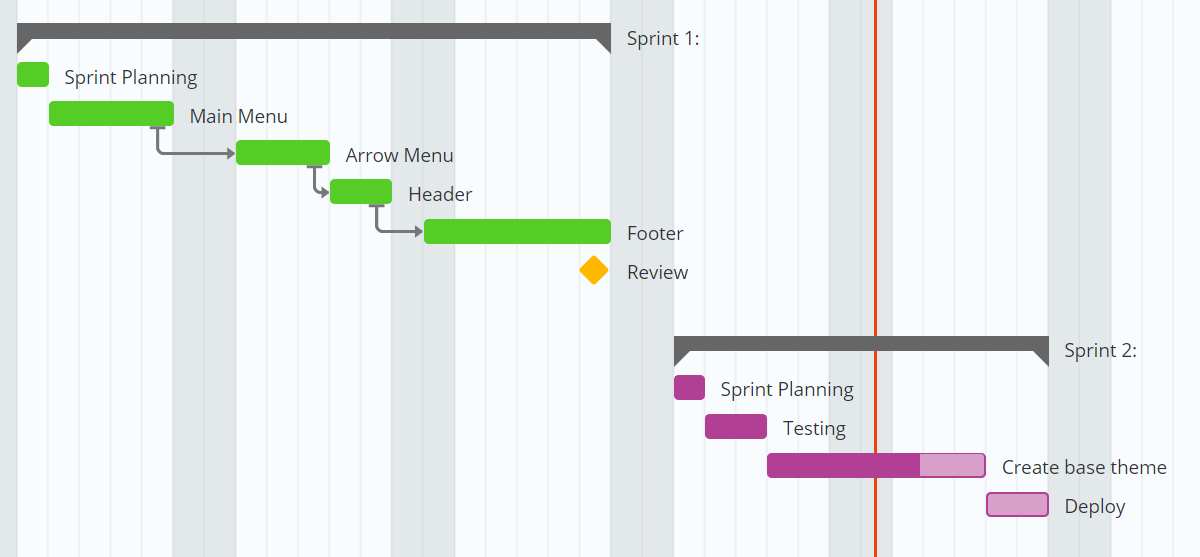 Sprint Planning and Gantt Charts
