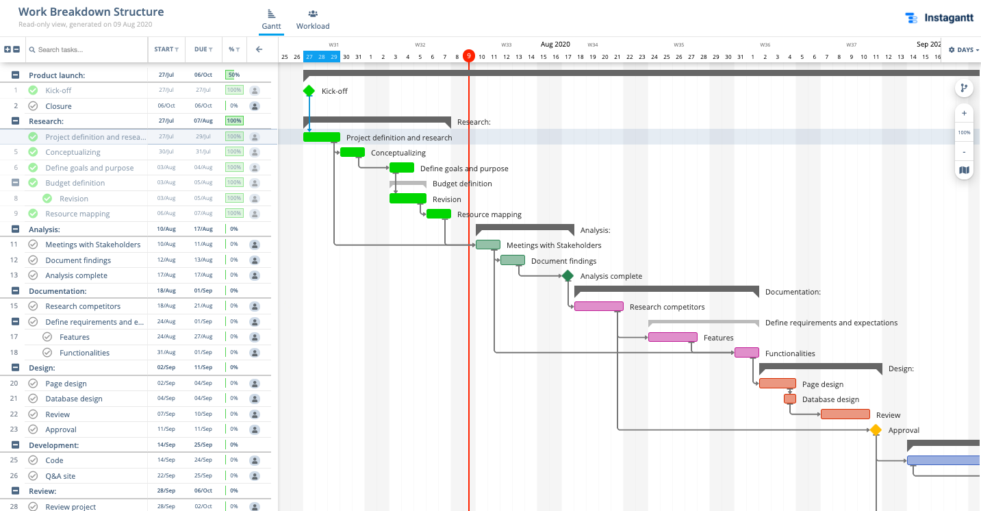 Best Online Gantt Chart Software