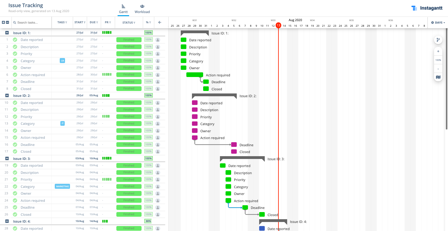 Issue Tracking Template