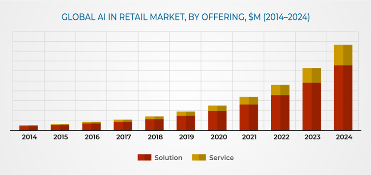 Global AI in retail market