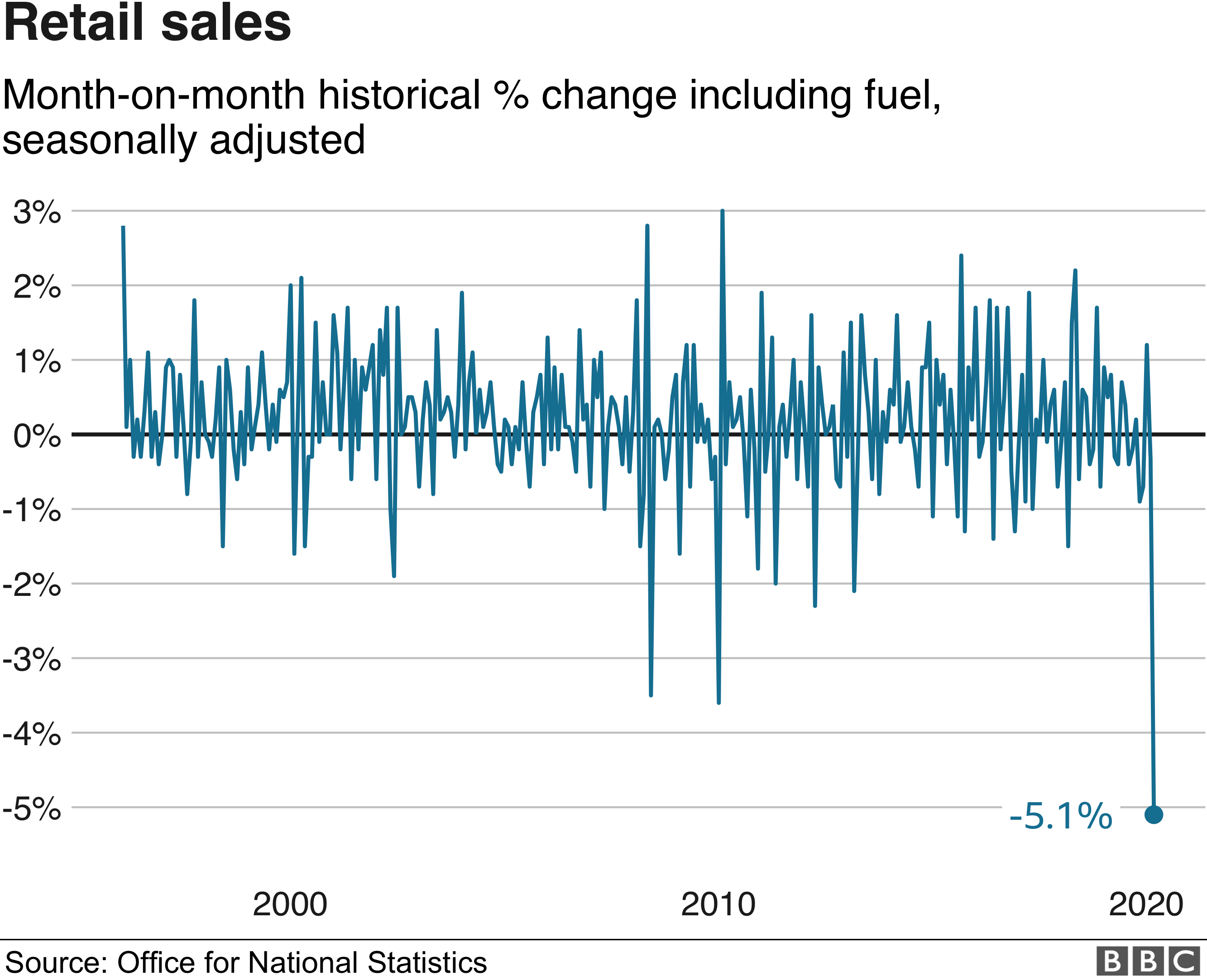 Image of graphically shown retail sales