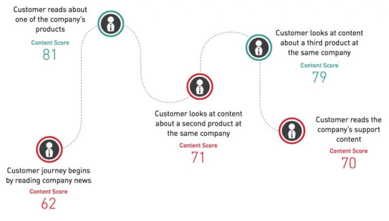 Customer evaluation process using DAM