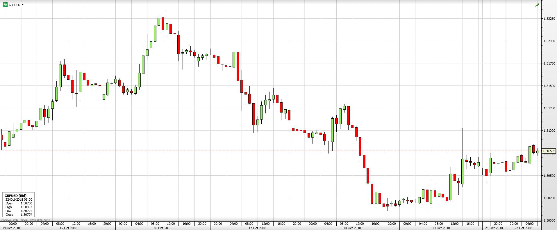 GBP/USD - 1 Week