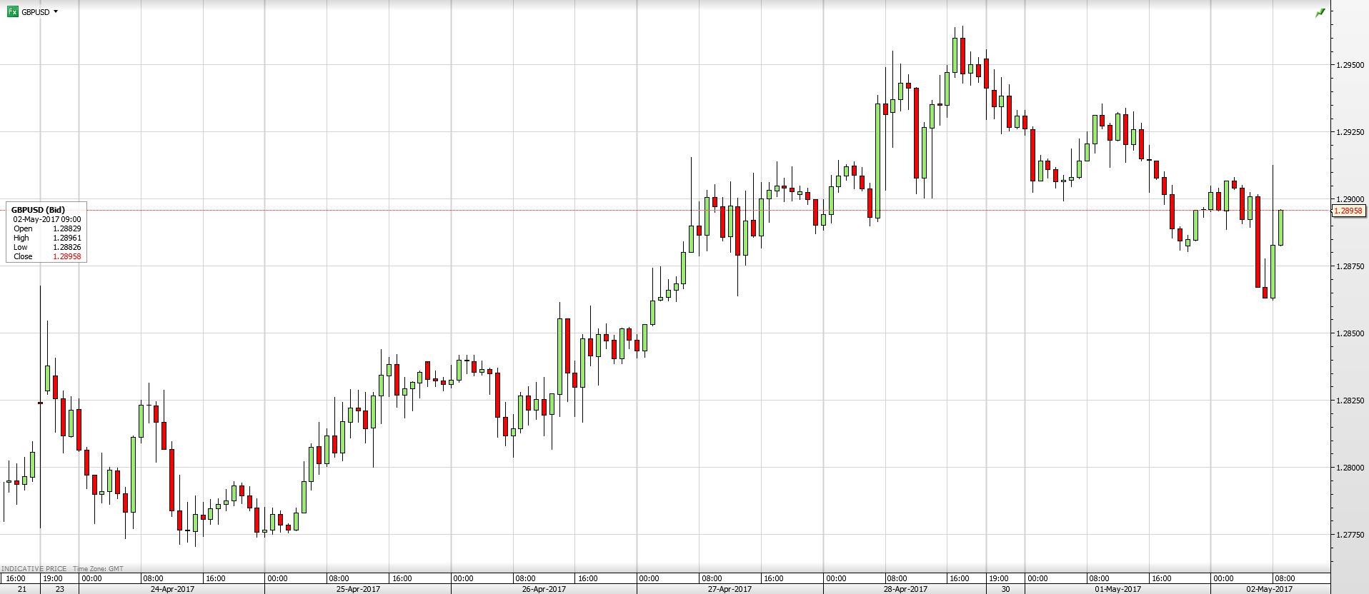 GBP/USD 1 Week