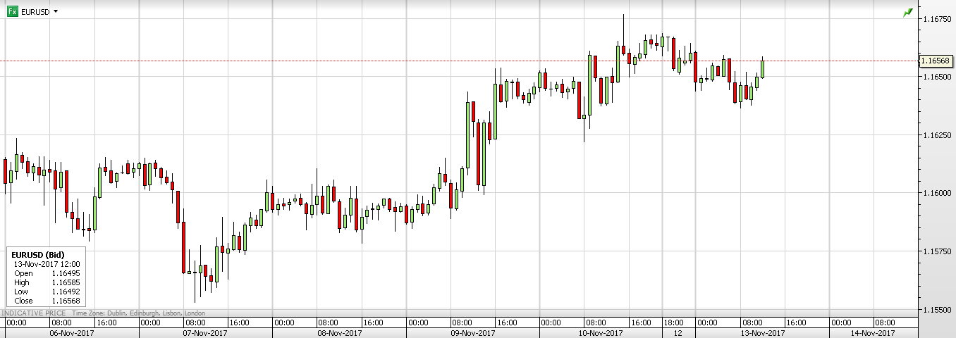 EUR/USD 1 Week