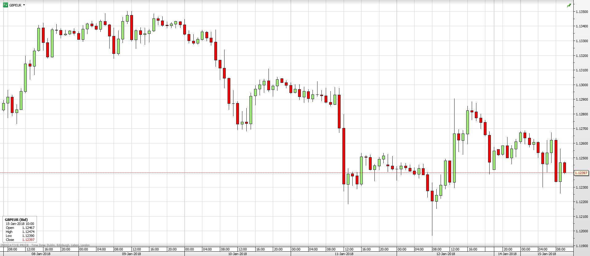 GBP/EUR 1 Week
