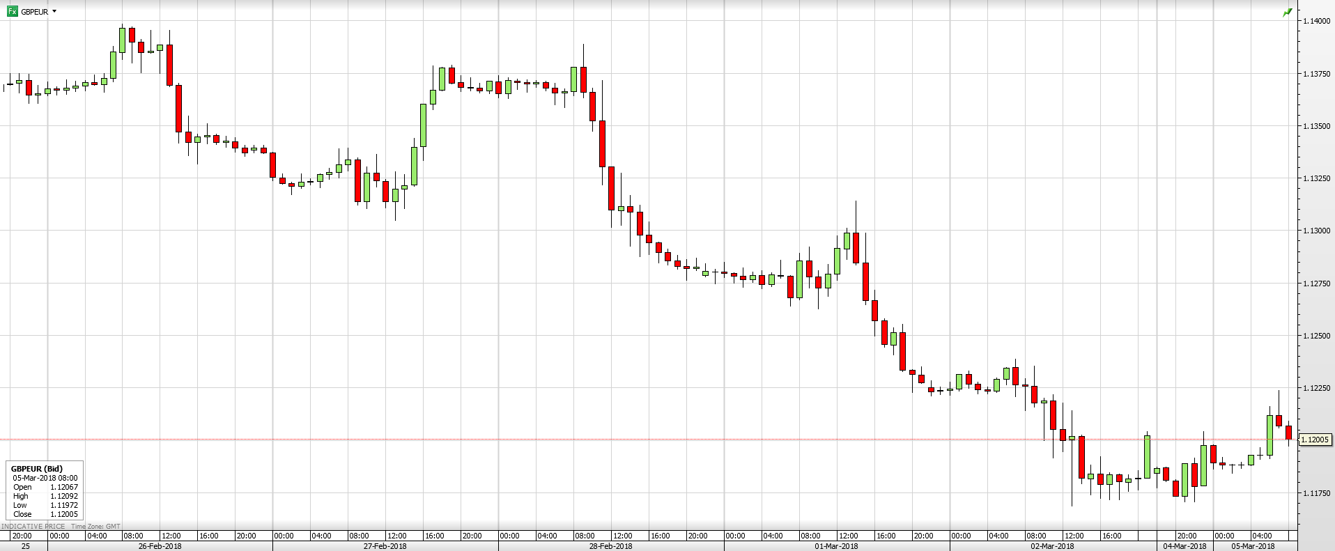 GBP/EUR - 1 Week