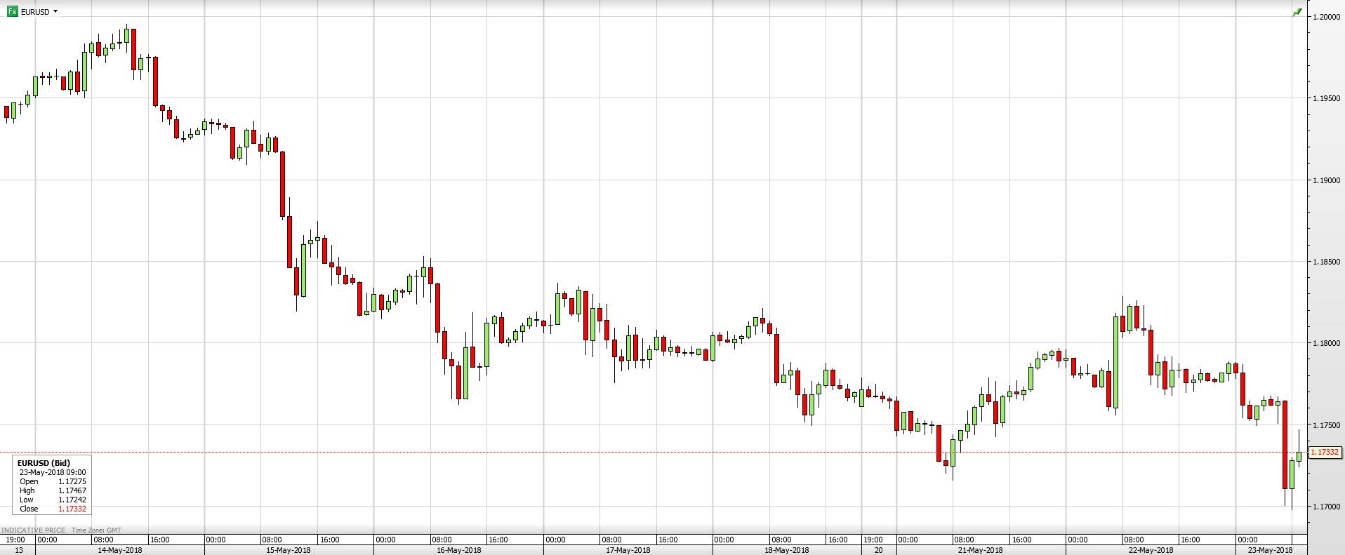 EUR/USD - 1 Week