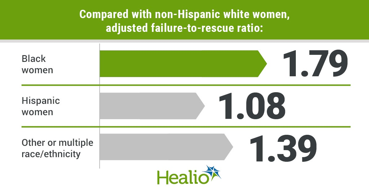 Compared with non-Hispanic white women, adjusted failure-to-rescue ratio: Black women, 1.79; Hispanic women, 1.08; Other or multiple race/ethnicity, 1.39