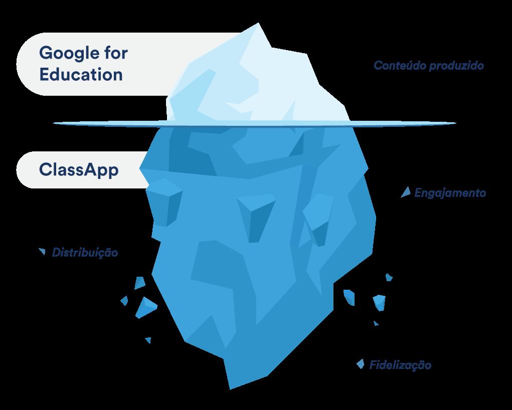 O ClassApp ajuda na distribuição, no engajamento e fidelização do seu ensino ead