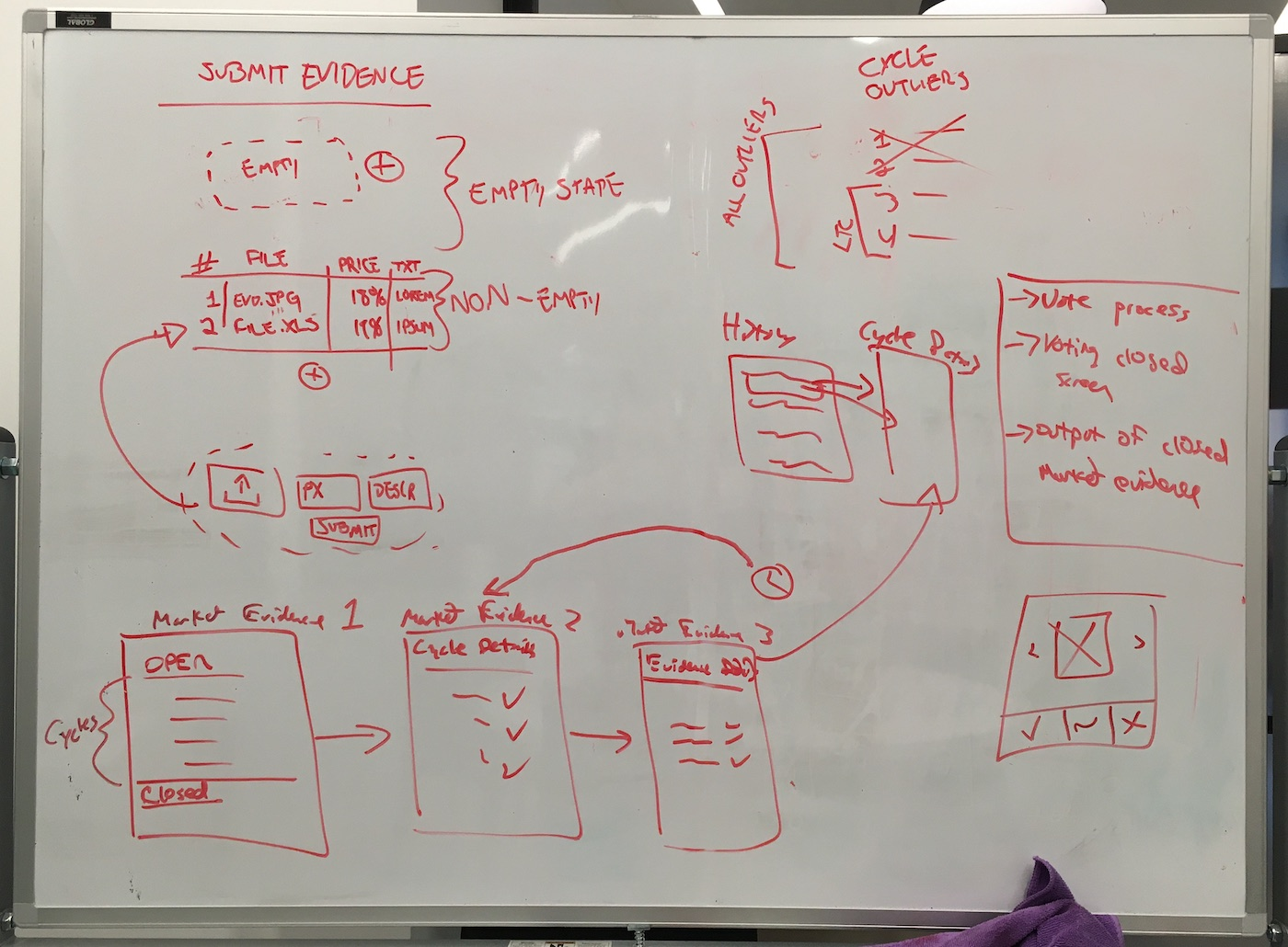 A photo of a whiteboard with early UX process drawing