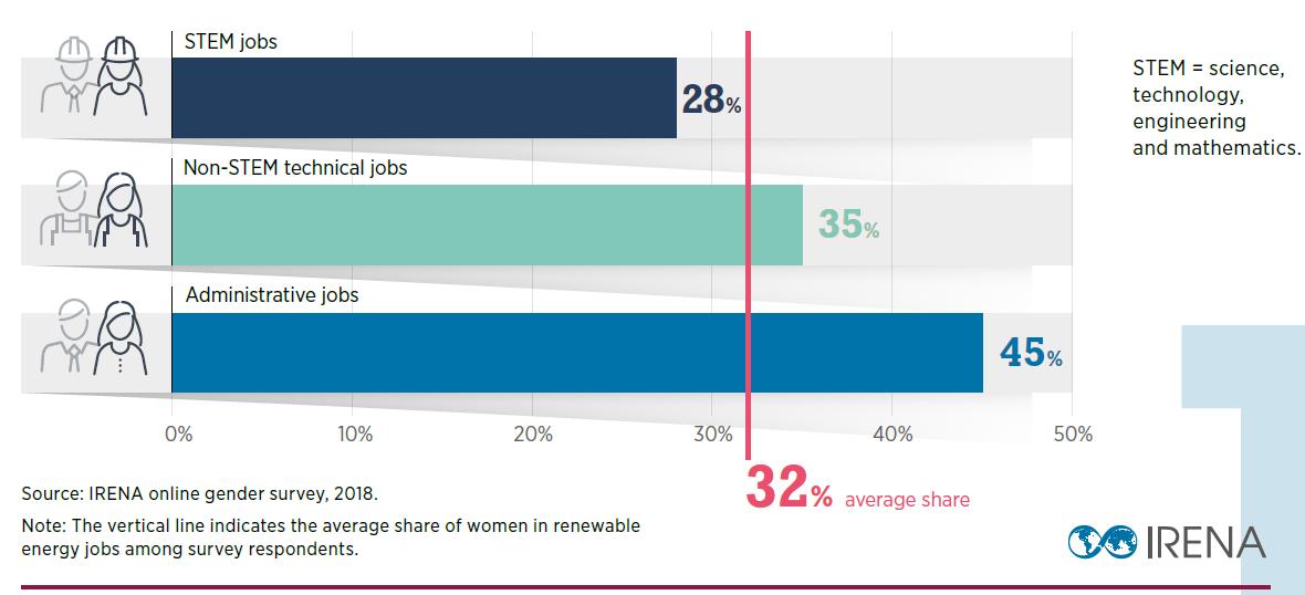 Women's share in renewable energy jobs