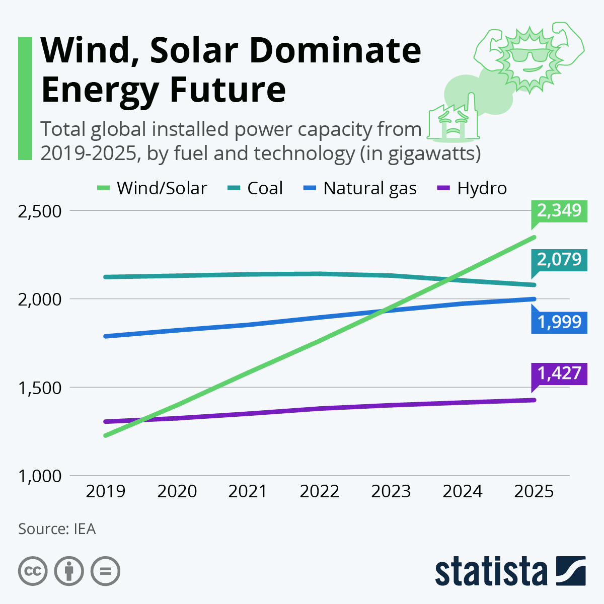 Solar and Wind are the major actors in the possible future scenarios