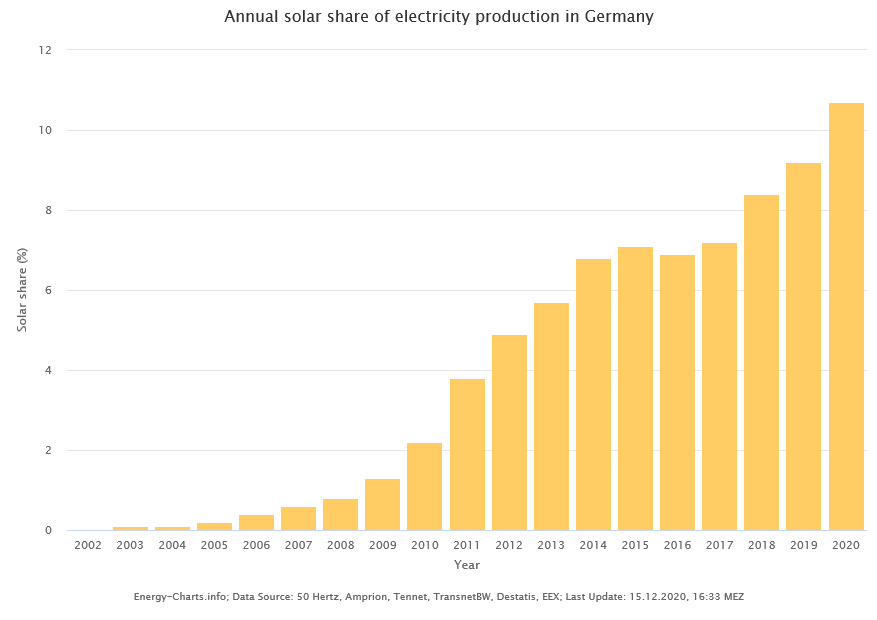 Annual solar share of electricity production in Germany
