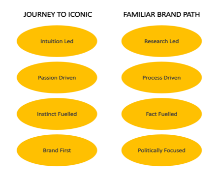 Journey to Iconic Brand Identity