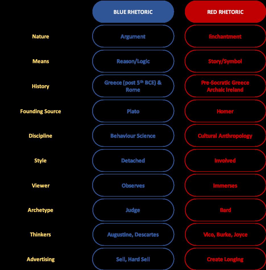 Blue vs Red Rhetoric