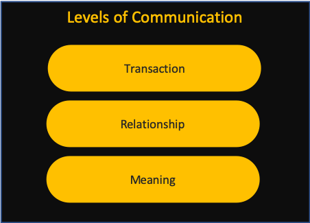 Levels of communication cross channel