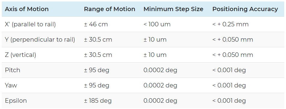 Large precision goniometer system specifications