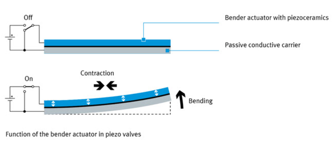 Function of the piezo bender actuator in FESTO valve
