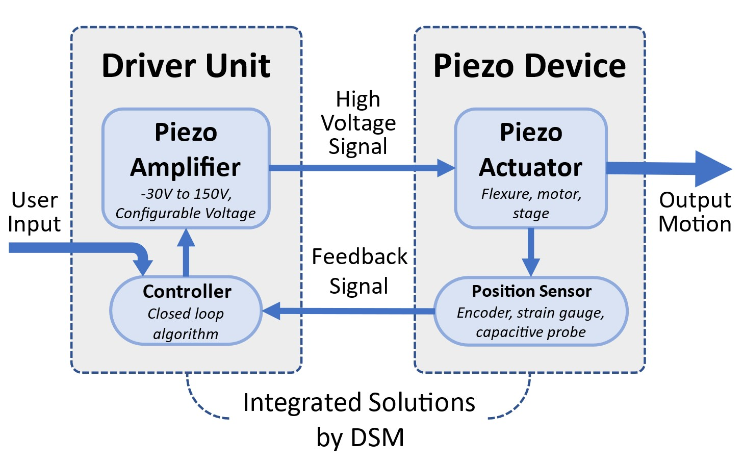 Piezo closed loop system diagram DSM Dynamic Structures and Materials