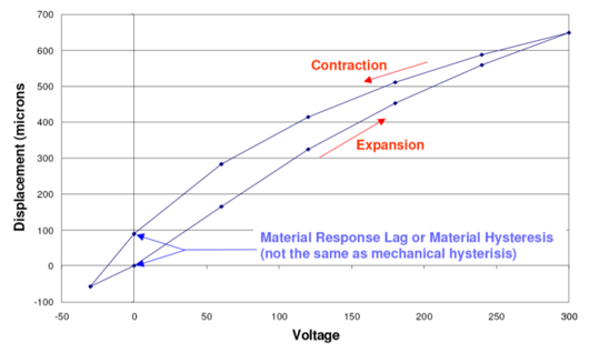 Voltage vs displacement curve for amplified piezo actuator in open loop motion