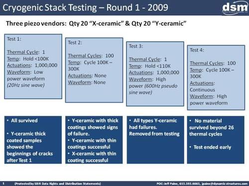 Cryogenic Piezo Stack Testing Summary - Round 1