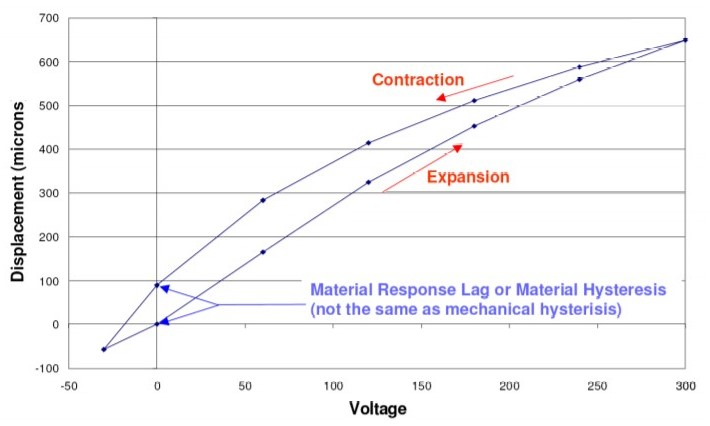 DSM FPA Actuator Displacement vs Voltage and the Inherent Piezo Hysteresis