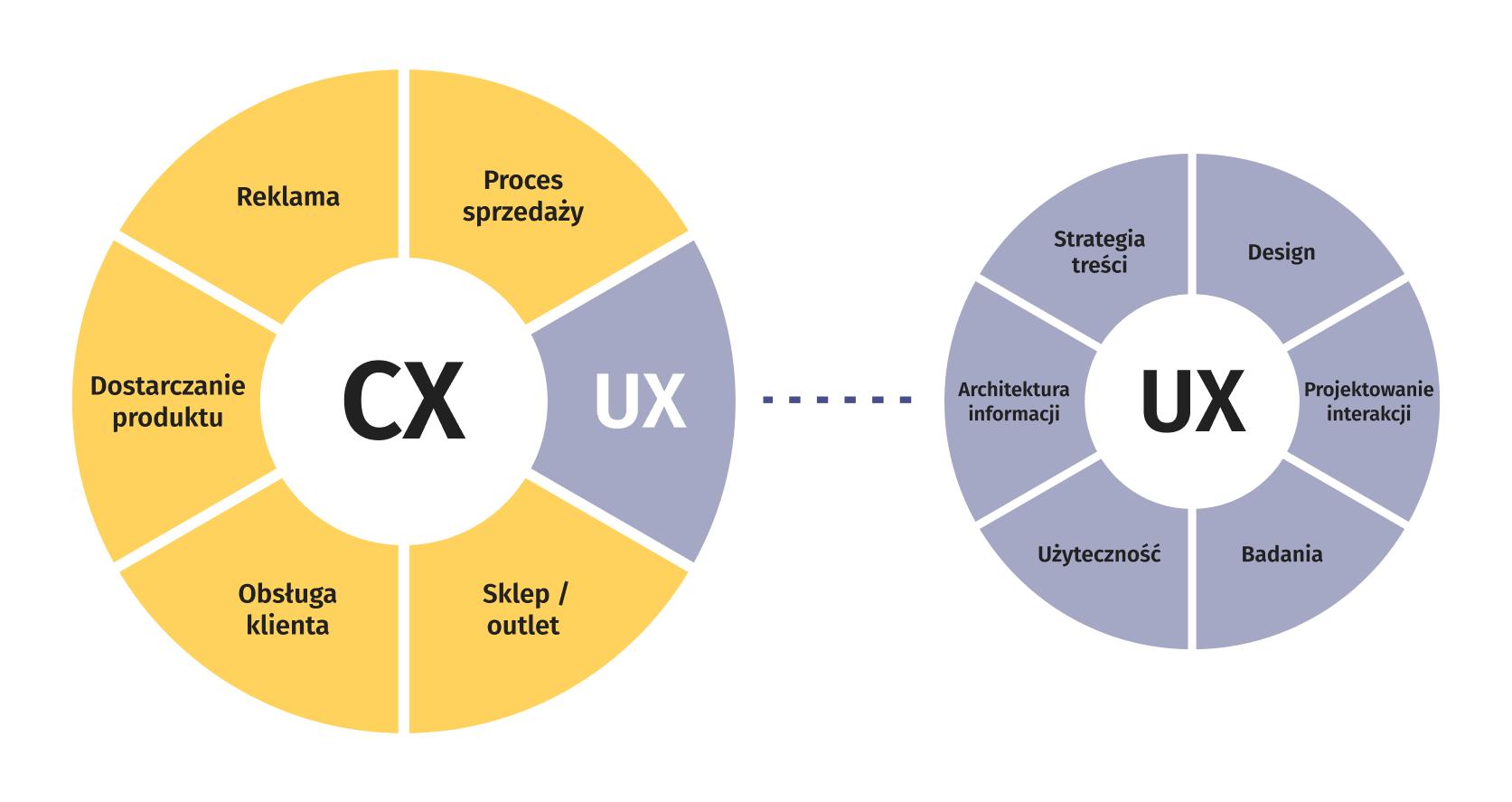 Różnica między UX a Customer Experience