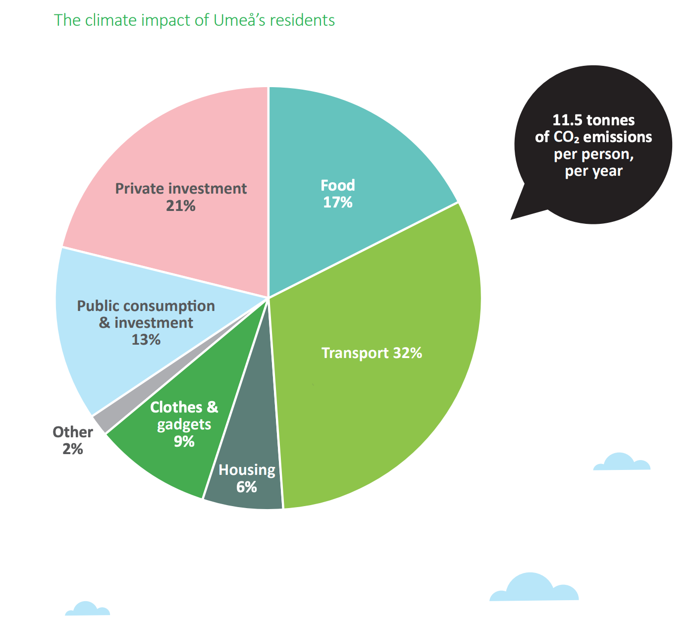 Umeå was the first city in Sweden to conduct a survey of their local consumption habits connected to GHG emissions. The results led them to change the way they approach their climate plans and actions.